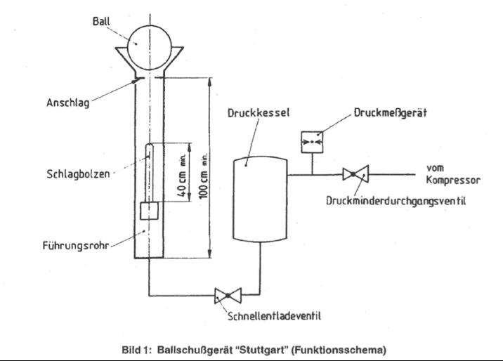 Auszug aus DIN 18032-3